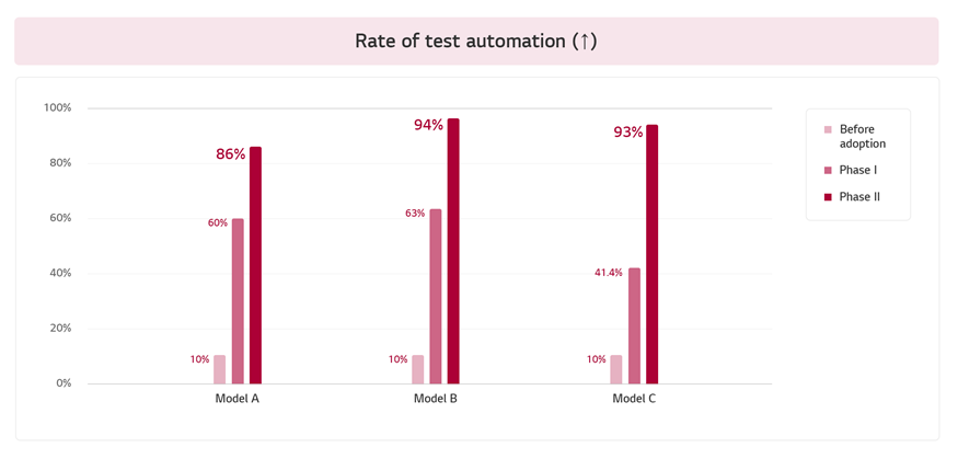 rate of automation before and after adoption of TestPresso in customer model A, B, and C