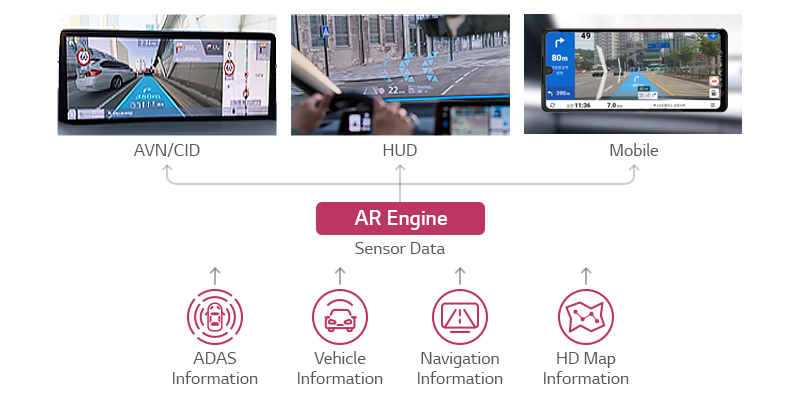 the structure of augmented reality for intuitive navigation and driver safety