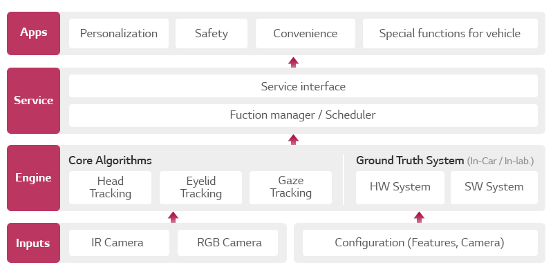 the structure of driver monitoring system for driving safety by monitoring the driver's condition