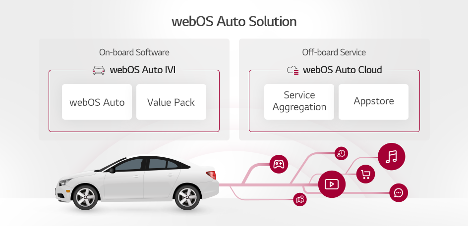 webOS Auto Solution comprises two categories of offerings