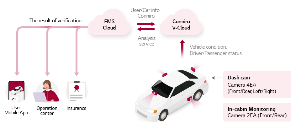 the structure of Data-driven mobility care service for safer and more pleasant mobility experience