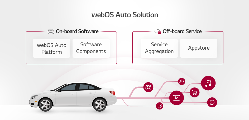 component diagram of webOS Auto Solution's offering